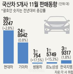 현대·기아차, 판매 목표 달성 실패… 한국GM, 17년만에 내수 꼴찌 유력